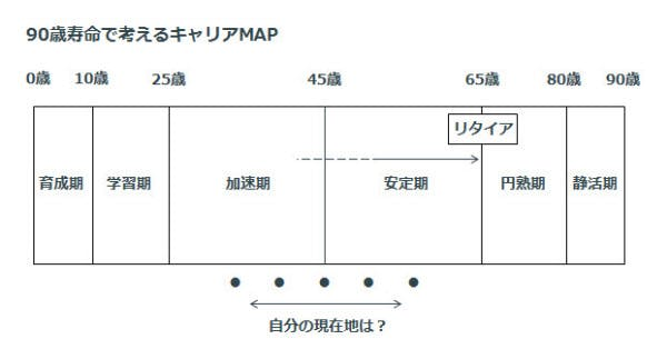 career_map